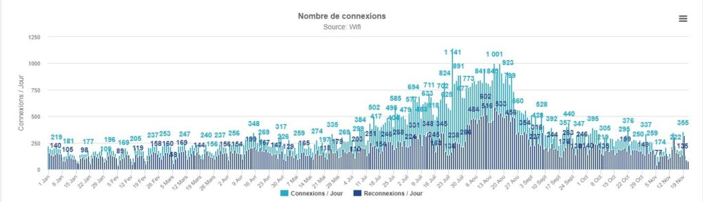 Wifi territorial - Statistiques 2017